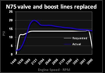 Usefulness of Engine Logging | Malone Tuning Ltd