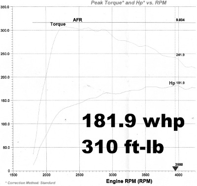 VT3 and VNT17/22 Turbo Results | Malone Tuning Ltd