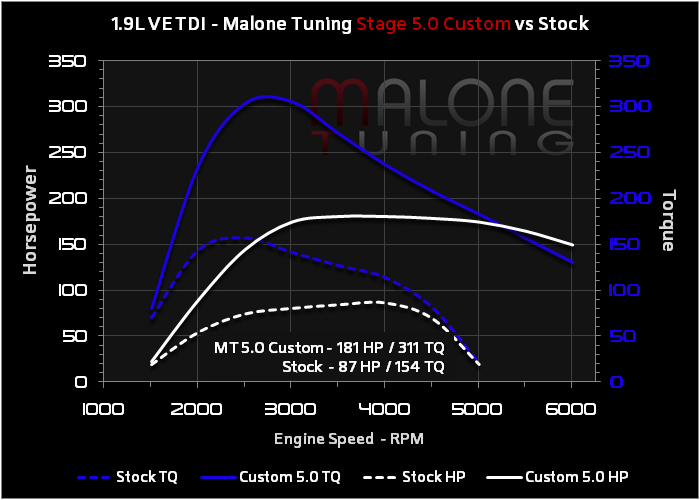 Malone Tuning Ltd
