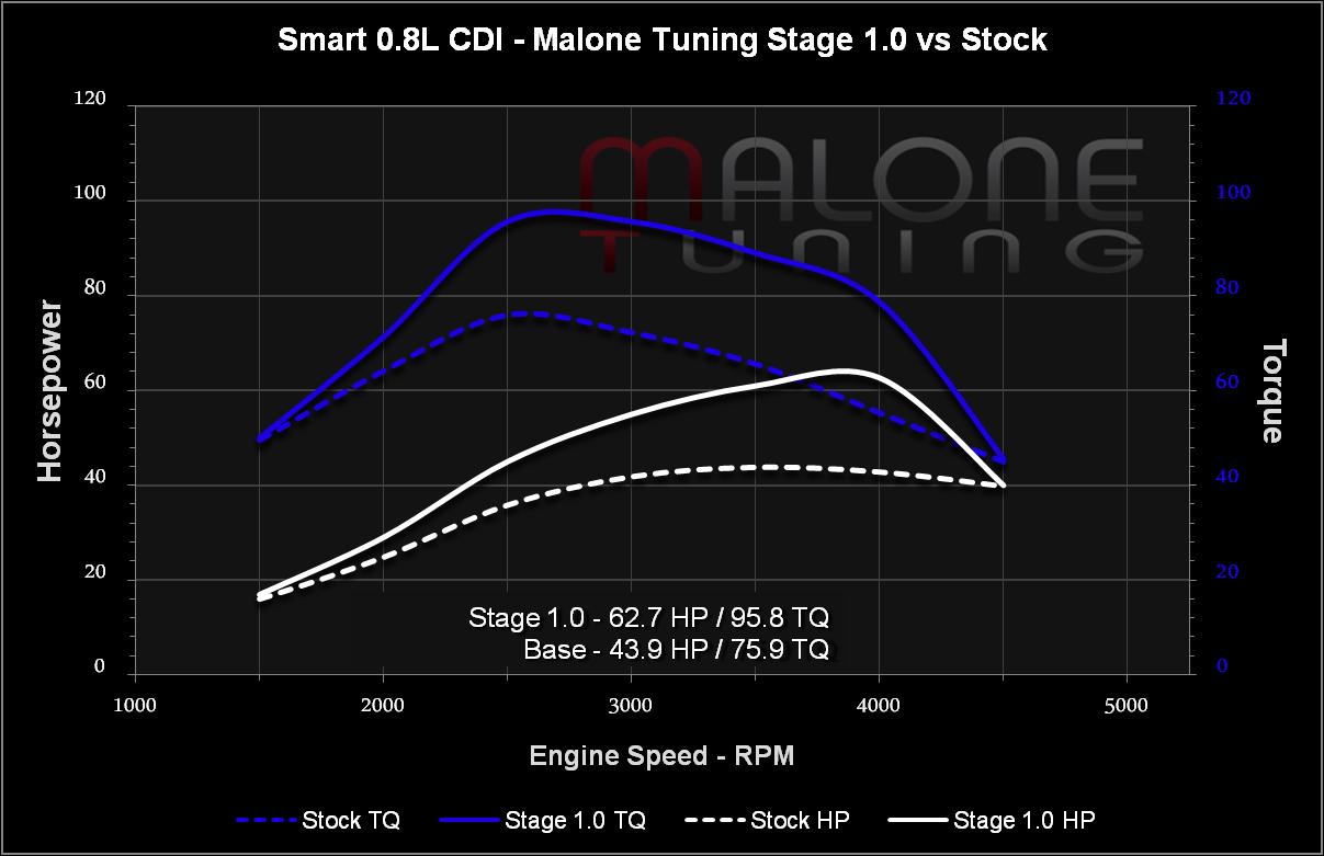 Malone Tuning Ltd