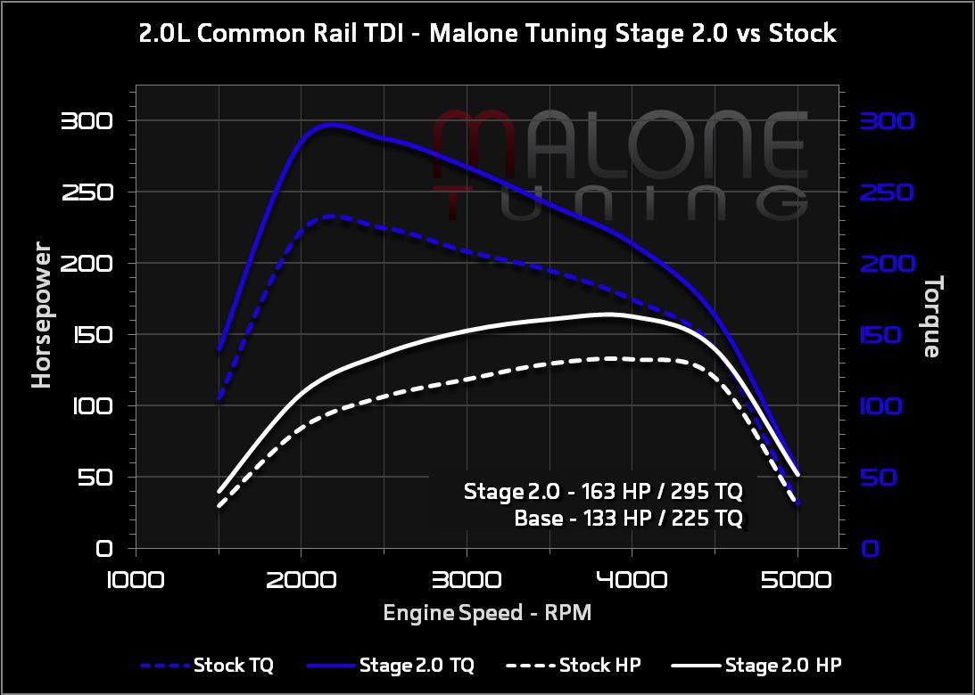 Malone Tuning Ltd 2000 Jetta 2 0 Engine Diagram