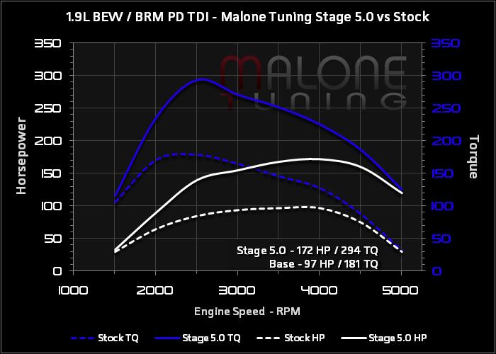 1 9l bew / brm pd tdi stage 5