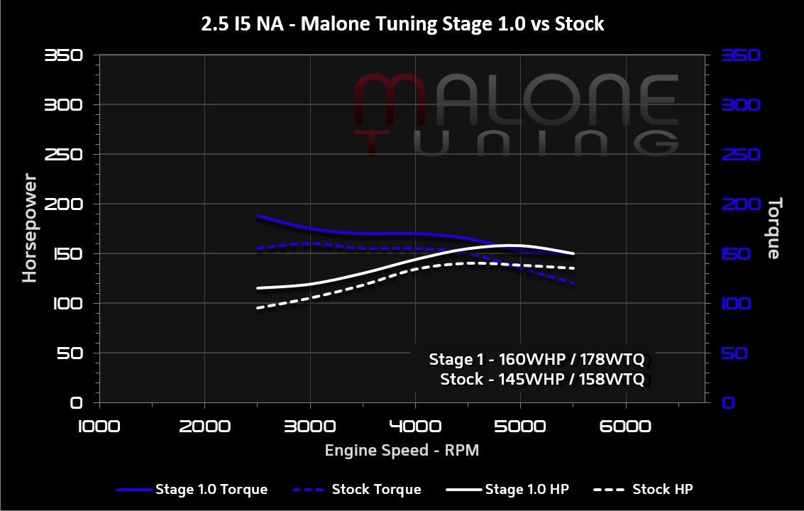 Malone Tuning Ltd I5 Engine Diagram 25 Na Stage 1